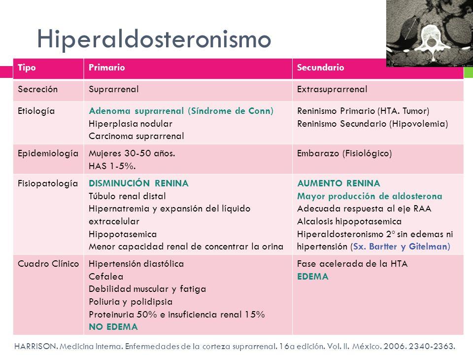 Hiperaldosteronismo Tipo Primario Secundario Secreción Suprarrenal