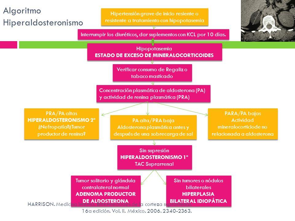 Algoritmo Hiperaldosteronismo