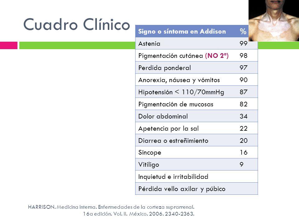 Cuadro Clínico Signo o síntoma en Addison % Astenia 99