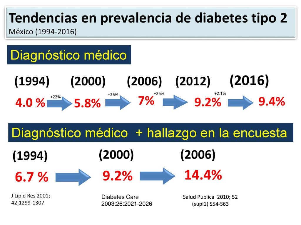 Diabetes en México: Retos y posibles soluciones - ppt
