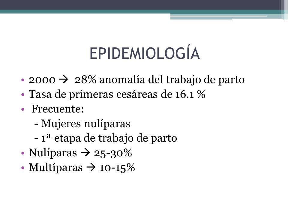 EPIDEMIOLOGÍA 2000  28% anomalía del trabajo de parto