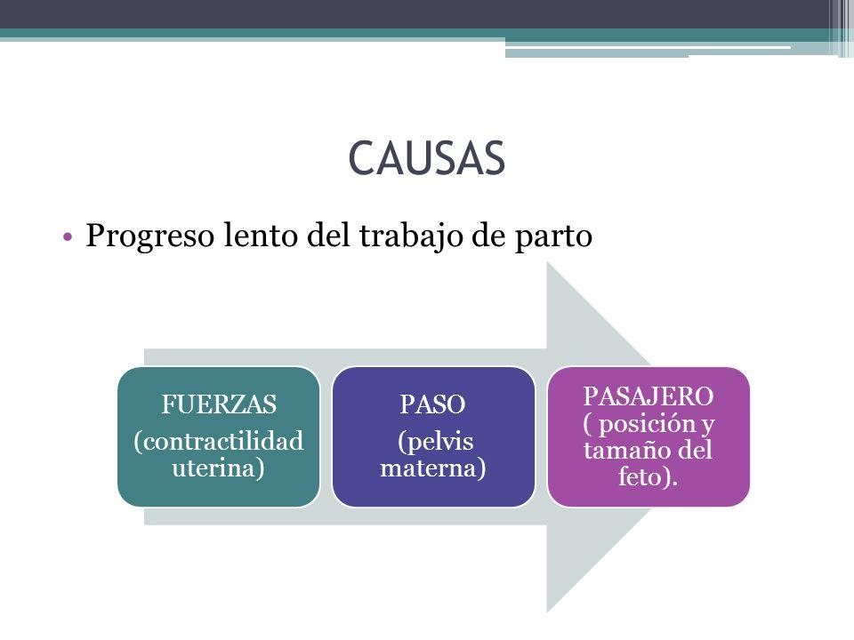 CAUSAS Progreso lento del trabajo de parto (contractilidad uterina)