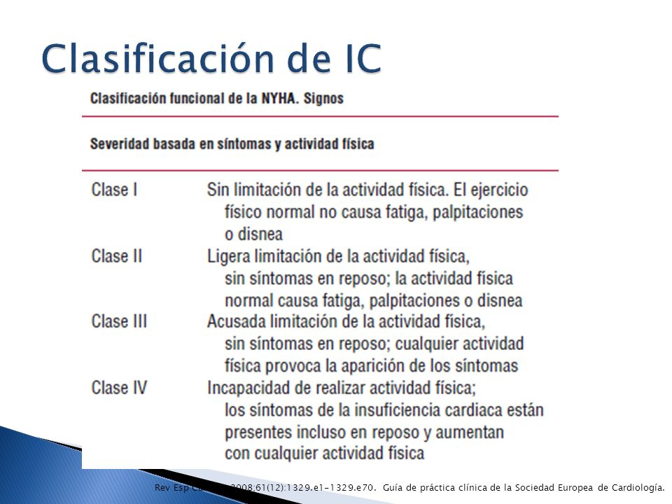 Clasificación de IC Rev Esp Cardiol. 2008;61(12):1329.e e70.