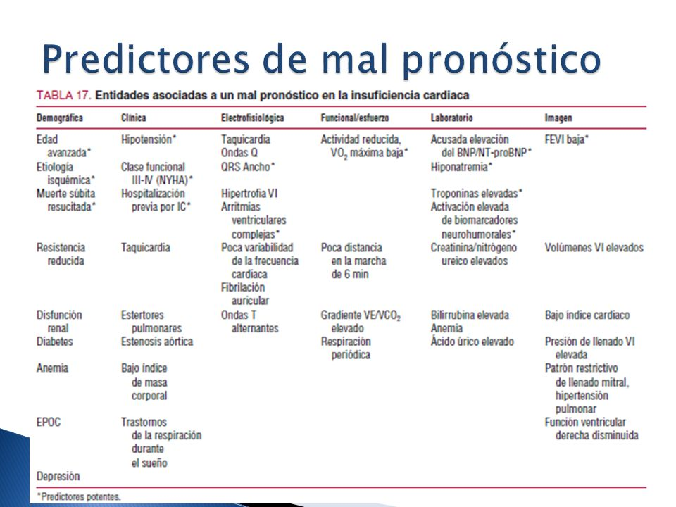 Predictores de mal pronóstico