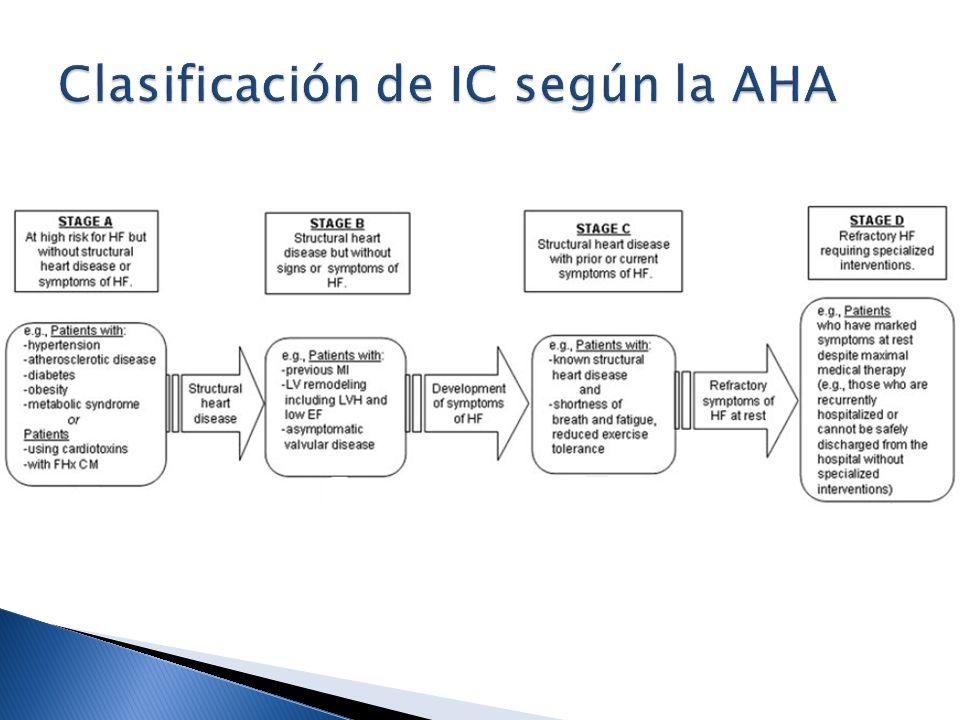 Clasificación de IC según la AHA