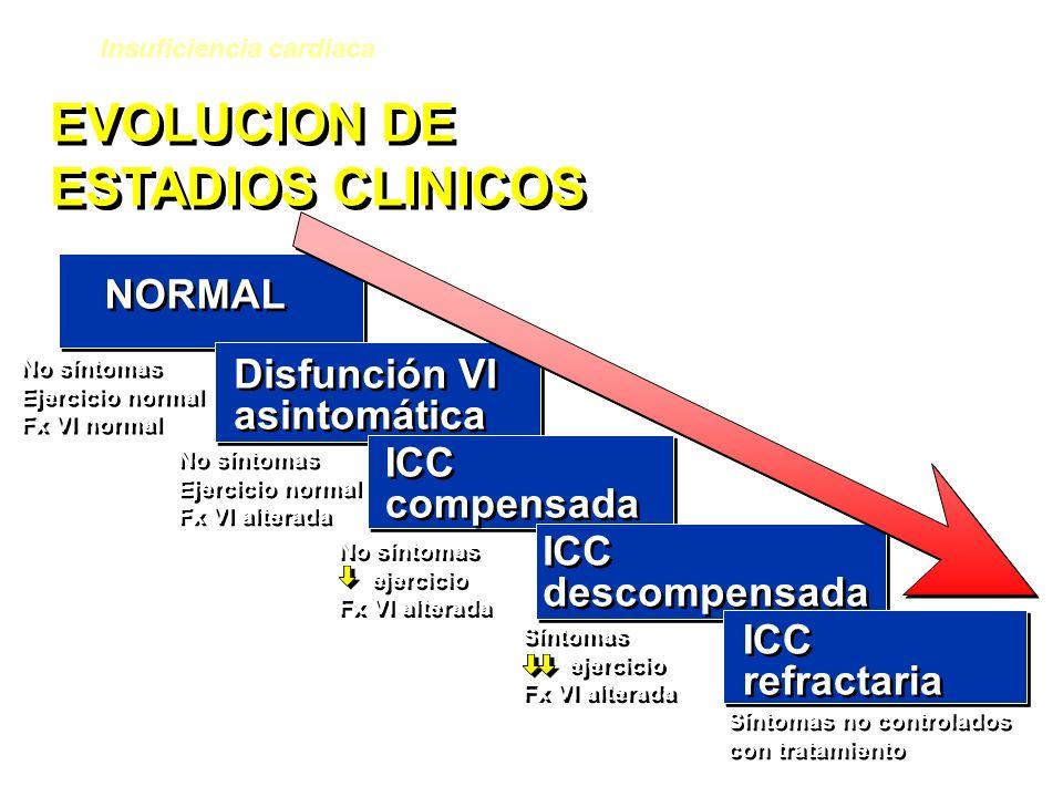 EVOLUCION DE ESTADIOS CLINICOS NORMAL Disfunción VI asintomática ICC