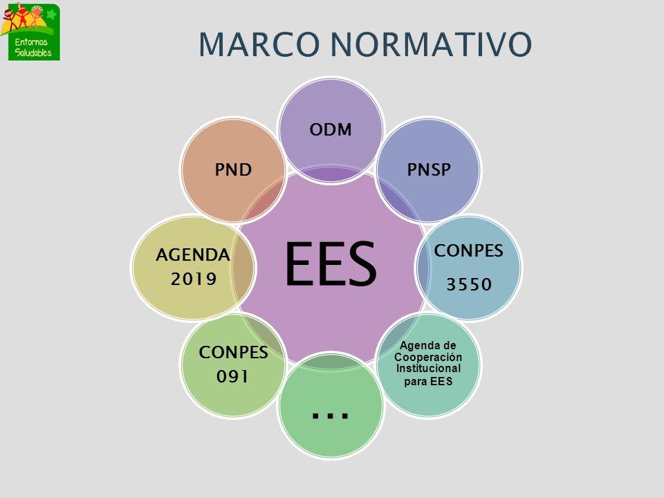 Agenda de Cooperación Institucional para EES