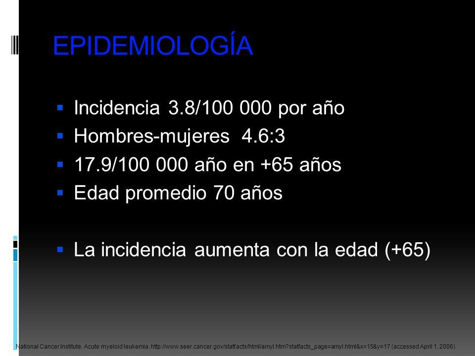 EPIDEMIOLOGÍA Incidencia 3.8/100 000 por año Hombres-mujeres 4.6:3