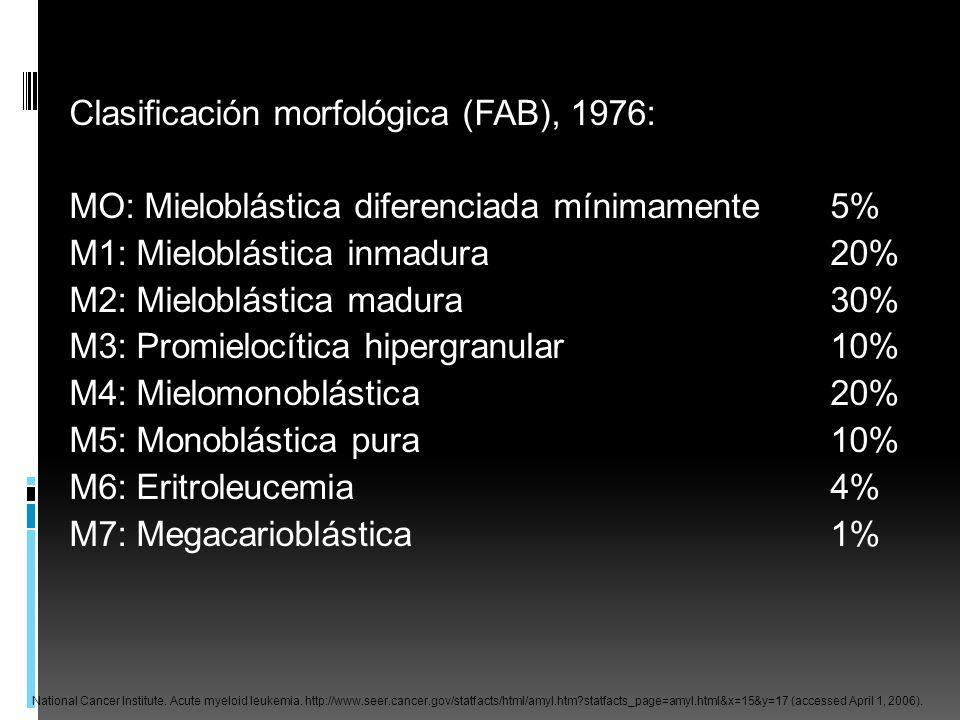 Clasificación morfológica (FAB), 1976: MO: Mieloblástica diferenciada mínimamente 5% M1: Mieloblástica inmadura 20% M2: Mieloblástica madura 30% M3: Promielocítica hipergranular 10% M4: Mielomonoblástica 20% M5: Monoblástica pura 10% M6: Eritroleucemia 4% M7: Megacarioblástica 1%