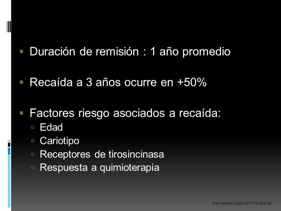 Duración de remisión : 1 año promedio Recaída a 3 años ocurre en +50%