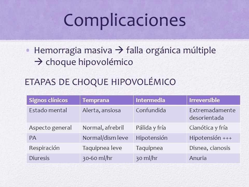 Complicaciones Hemorragia masiva  falla orgánica múltiple  choque hipovolémico. ETAPAS DE CHOQUE HIPOVOLÉMICO.