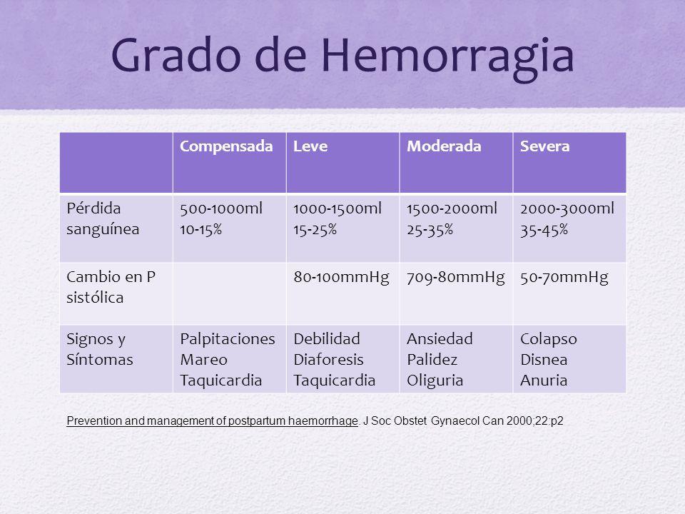 Grado de Hemorragia Compensada Leve Moderada Severa Pérdida sanguínea