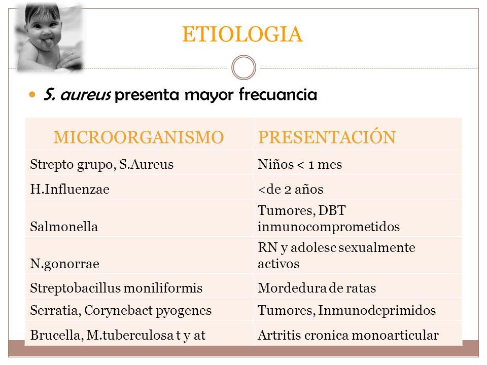 ETIOLOGIA S. aureus presenta mayor frecuancia microorganismo