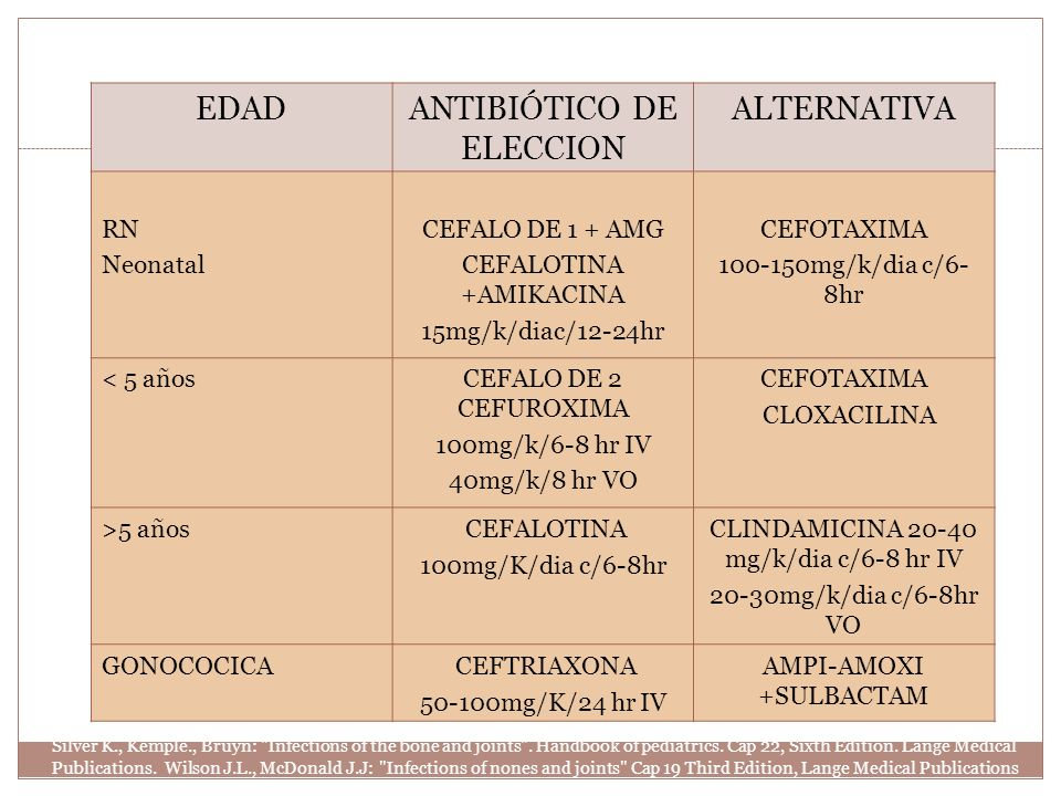 ANTIBIÓTICO DE ELECCION ALTERNATIVA