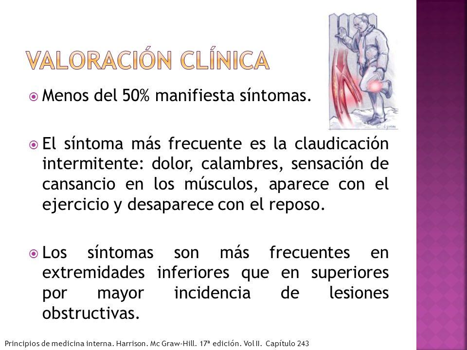 Valoración clínica Menos del 50% manifiesta síntomas.