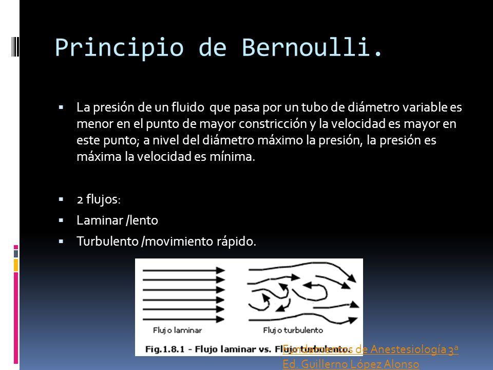 Principio de Bernoulli.