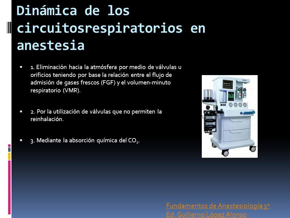 Dinámica de los circuitosrespiratorios en anestesia