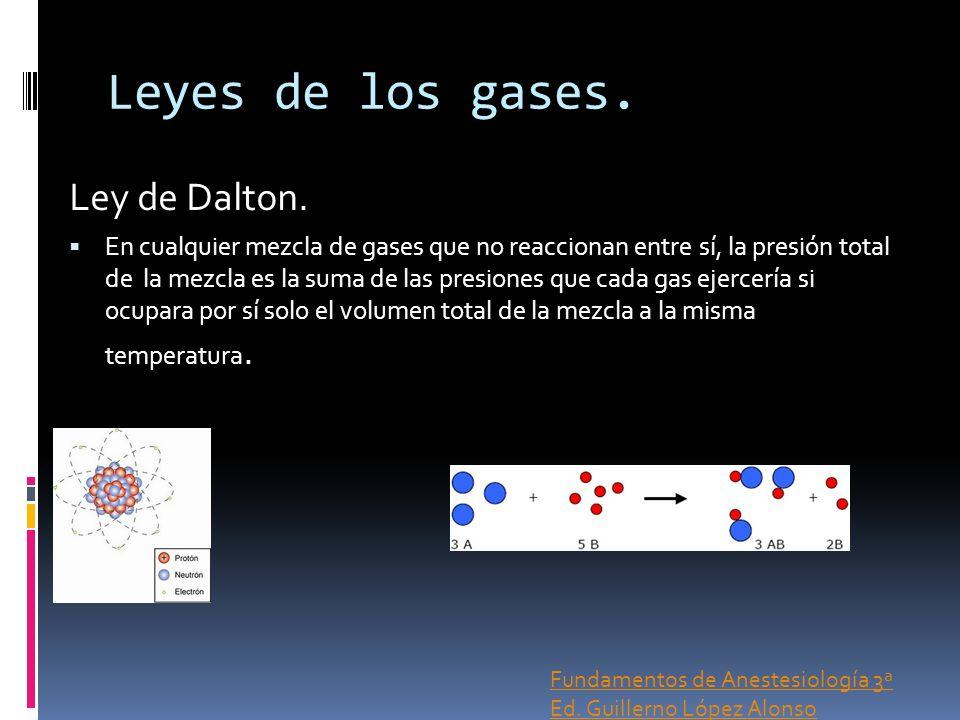 Leyes de los gases. Ley de Dalton.