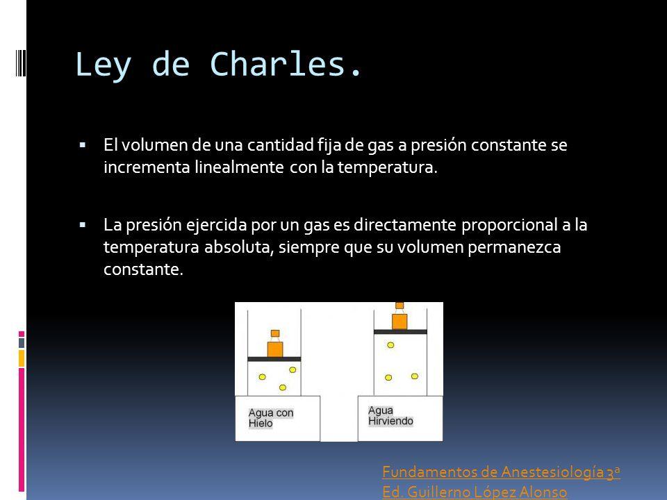 Ley de Charles. El volumen de una cantidad fija de gas a presión constante se incrementa linealmente con la temperatura.