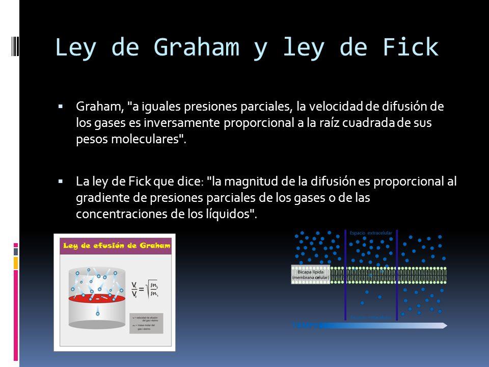 Ley de Graham y ley de Fick