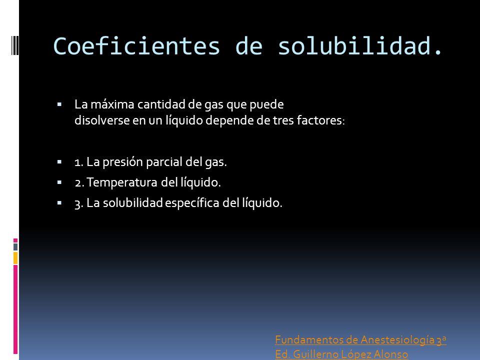 Coeficientes de solubilidad.
