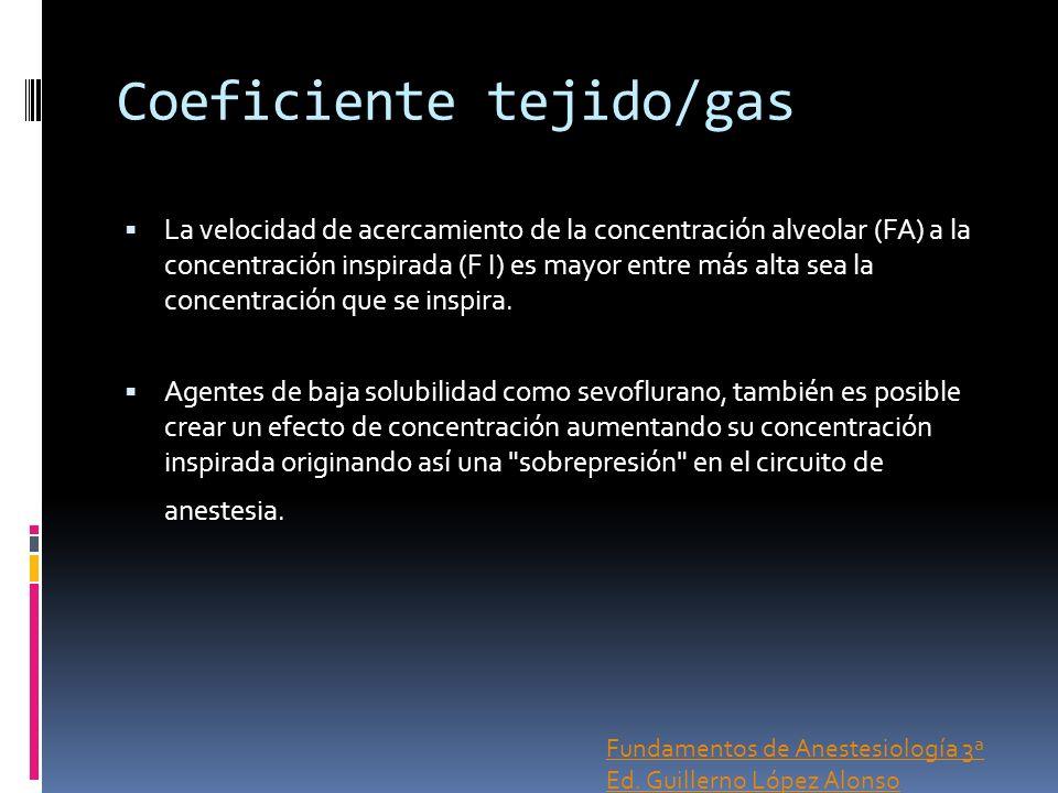 Coeficiente tejido/gas