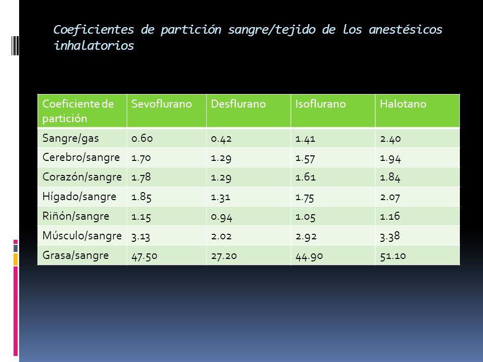 Coeficientes de partición sangre/tejido de los anestésicos inhalatorios