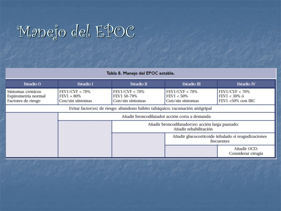 Manejo del EPOC