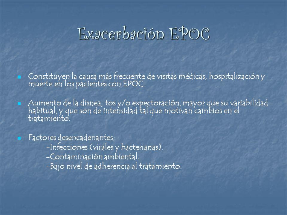 Exacerbación EPOC Constituyen la causa más frecuente de visitas médicas, hospitalización y muerte en los pacientes con EPOC.