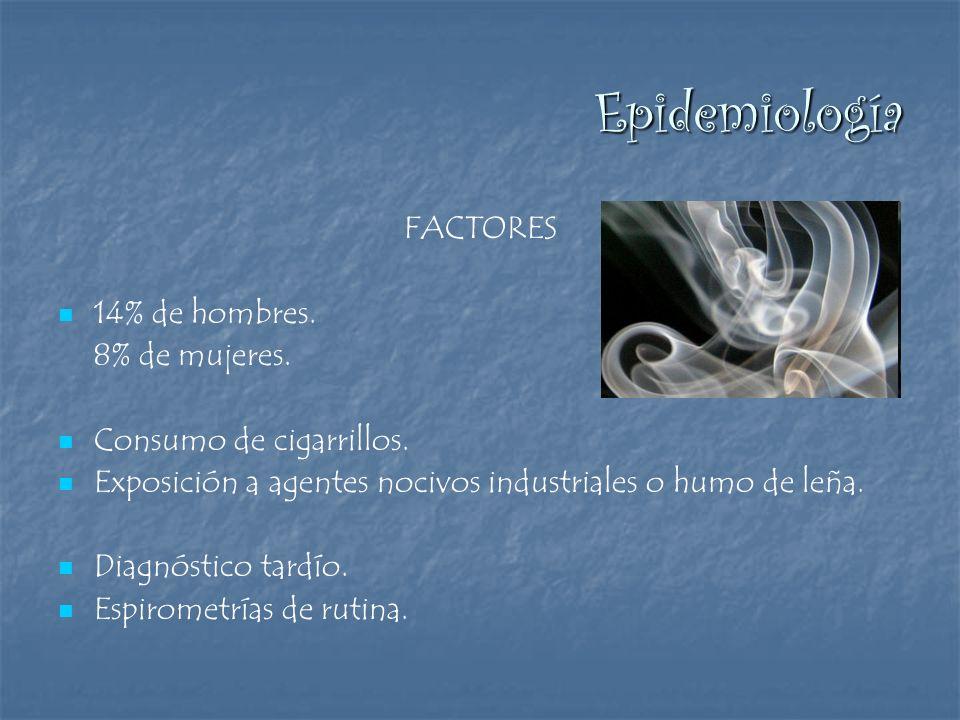 Epidemiología FACTORES 14% de hombres. 8% de mujeres.