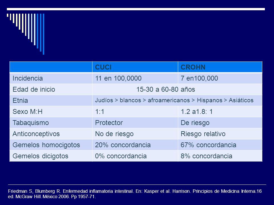 CUCI CROHN Incidencia 11 en 100,0000 7 en100,000 Edad de inicio