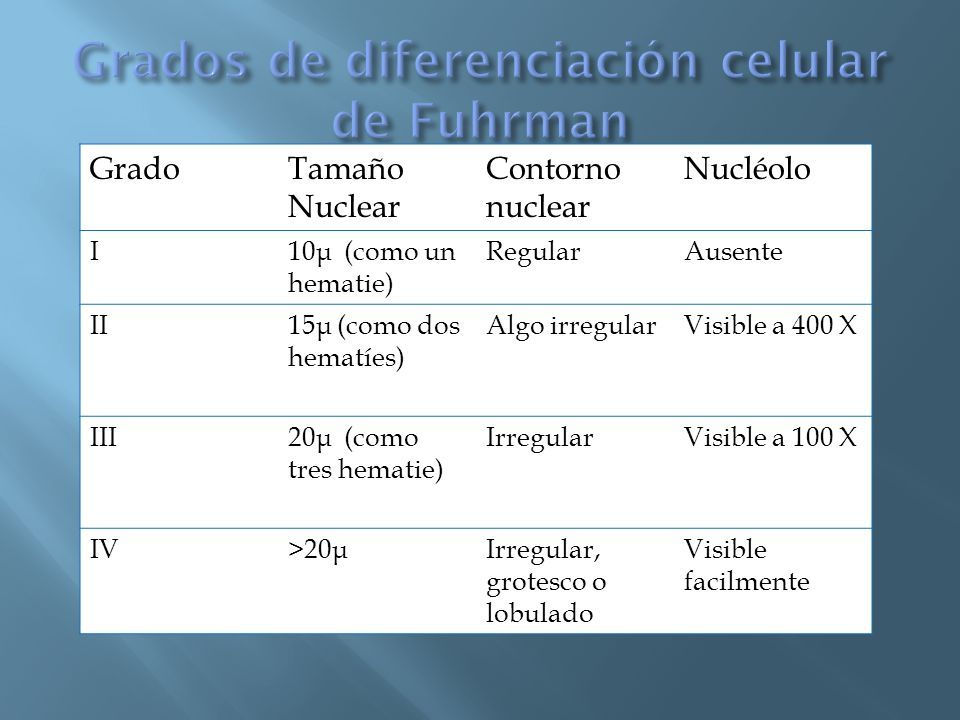 Grados de diferenciación celular de Fuhrman