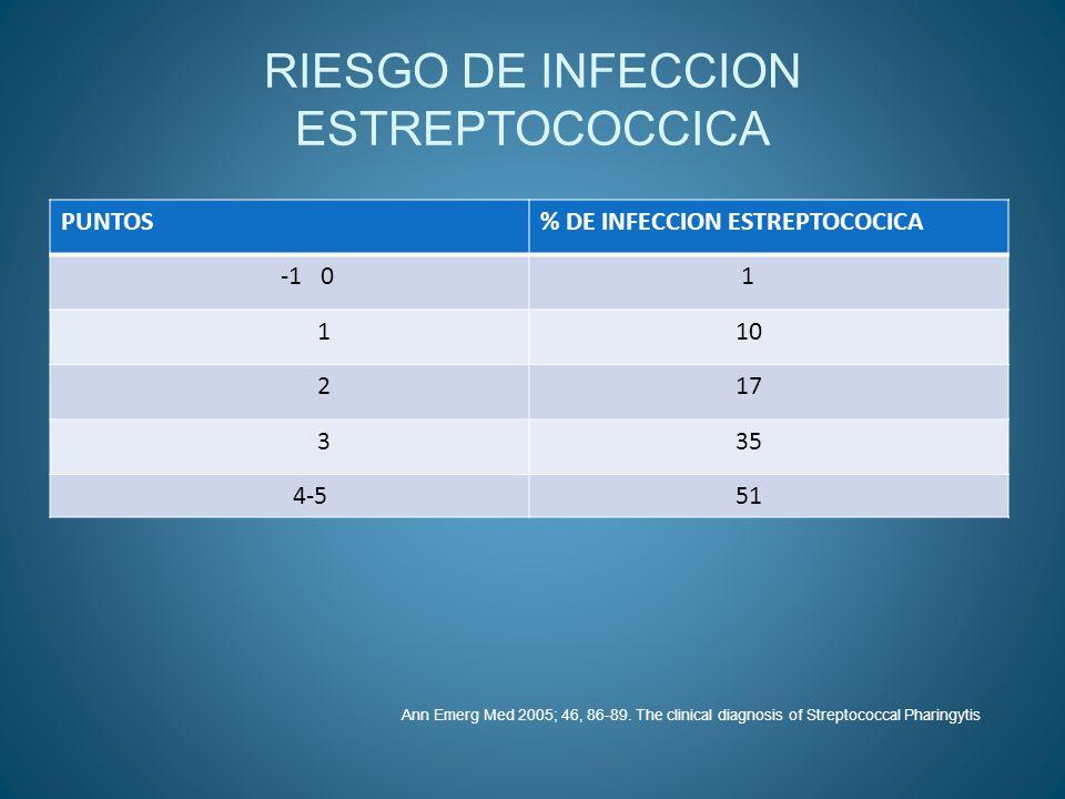 RIESGO DE INFECCION ESTREPTOCOCCICA
