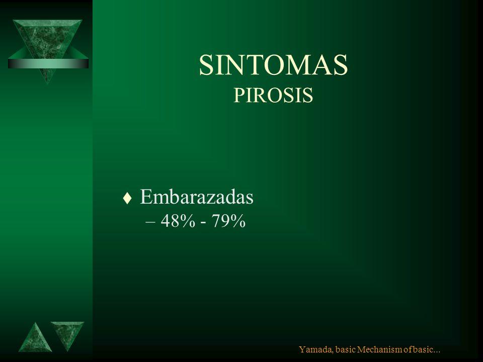 SINTOMAS PIROSIS Embarazadas 48% - 79%