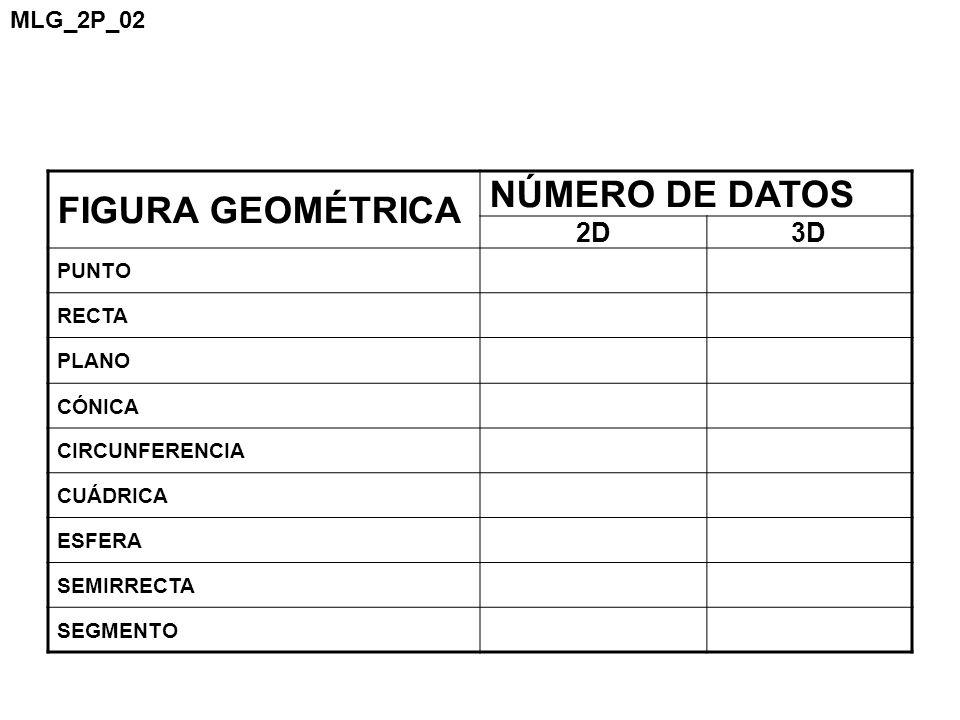 FIGURA GEOMÉTRICA NÚMERO DE DATOS 2D 3D MLG_2P_02 PUNTO RECTA PLANO