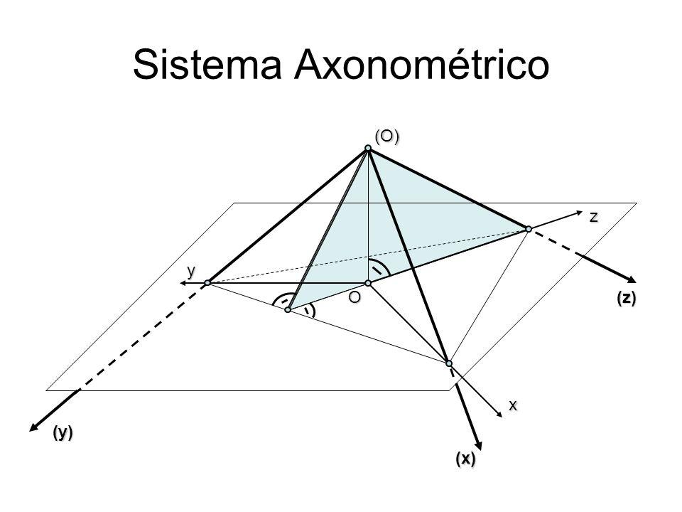 Sistema Axonométrico (O) z y O (z) x (y) (x)