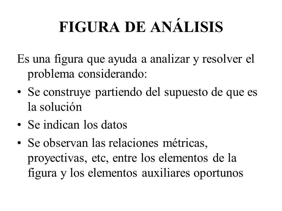 FIGURA DE ANÁLISIS Es una figura que ayuda a analizar y resolver el problema considerando: Se construye partiendo del supuesto de que es la solución.