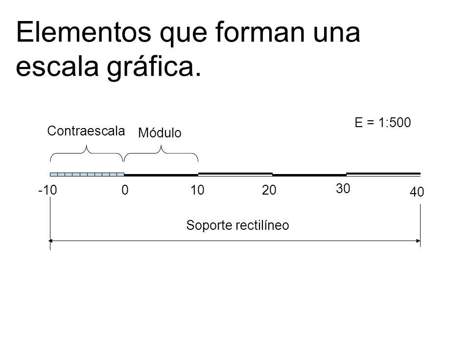 Elementos que forman una escala gráfica.