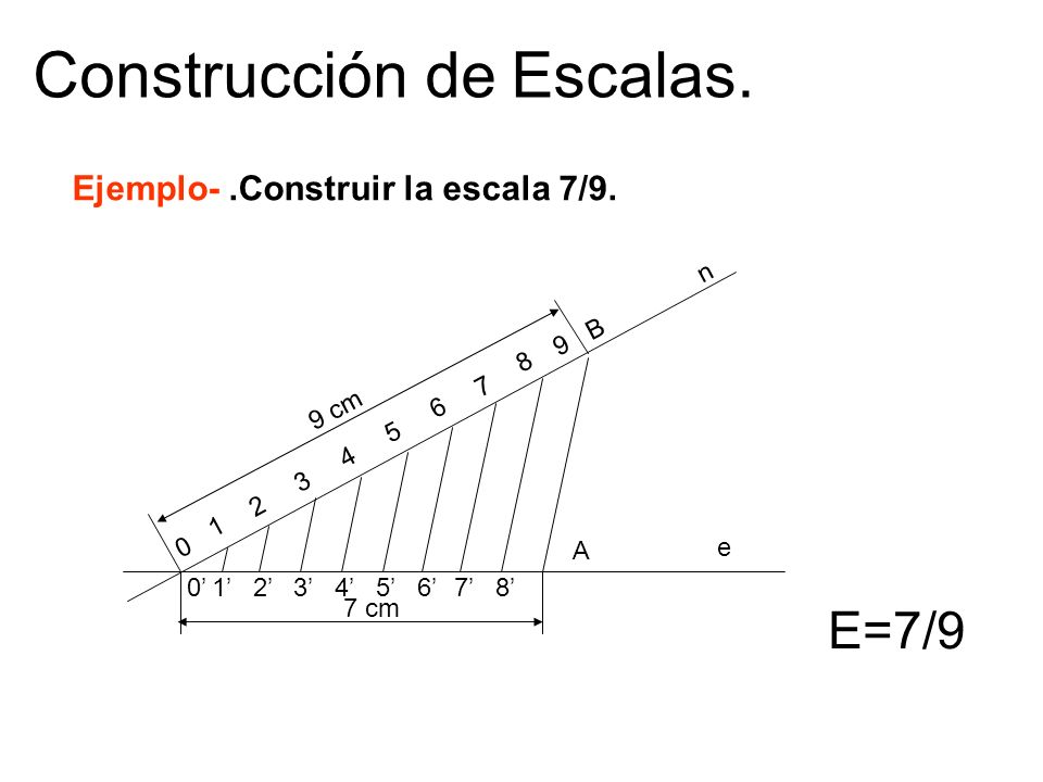 Construcción de Escalas.
