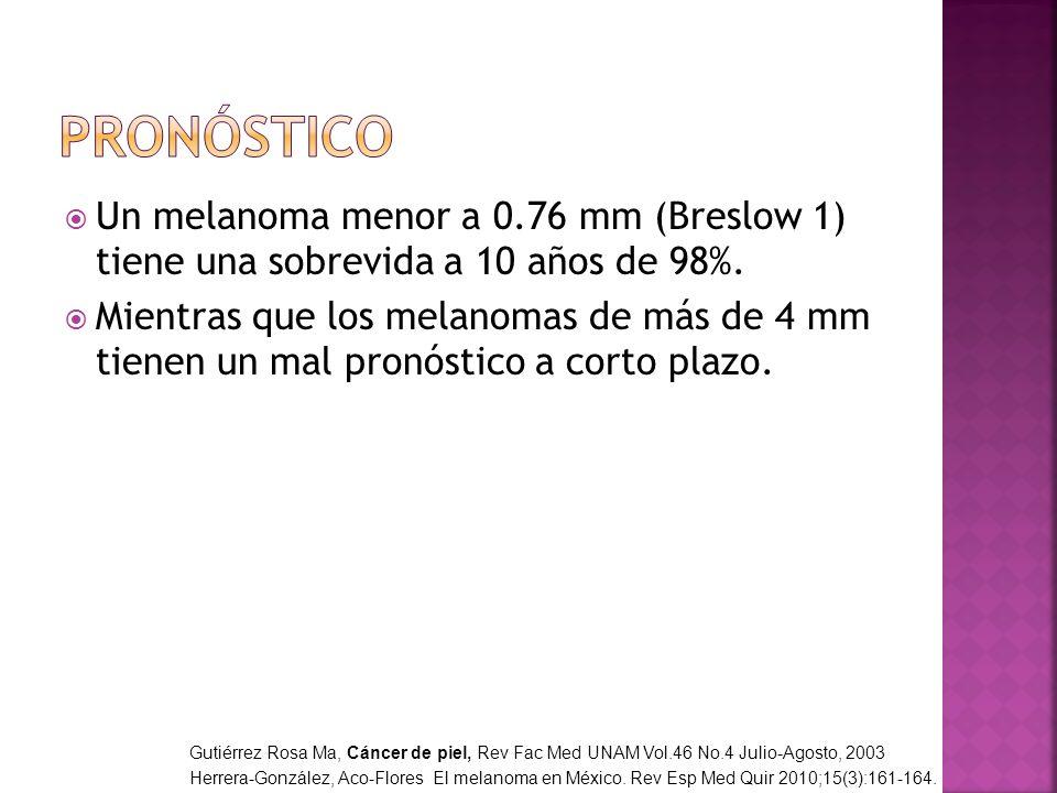 Pronóstico Un melanoma menor a 0.76 mm (Breslow 1) tiene una sobrevida a 10 años de 98%.