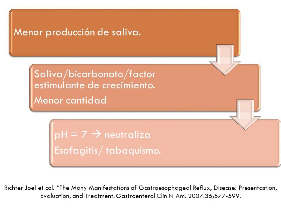 Menor producción de saliva.