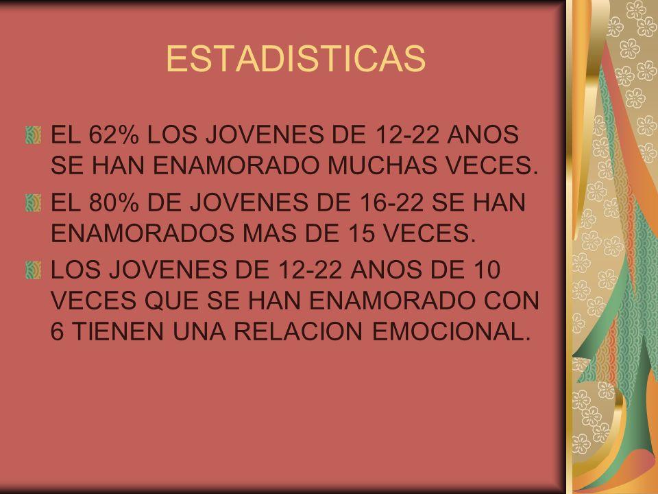 ESTADISTICAS EL 62% LOS JOVENES DE 12-22 ANOS SE HAN ENAMORADO MUCHAS VECES. EL 80% DE JOVENES DE 16-22 SE HAN ENAMORADOS MAS DE 15 VECES.