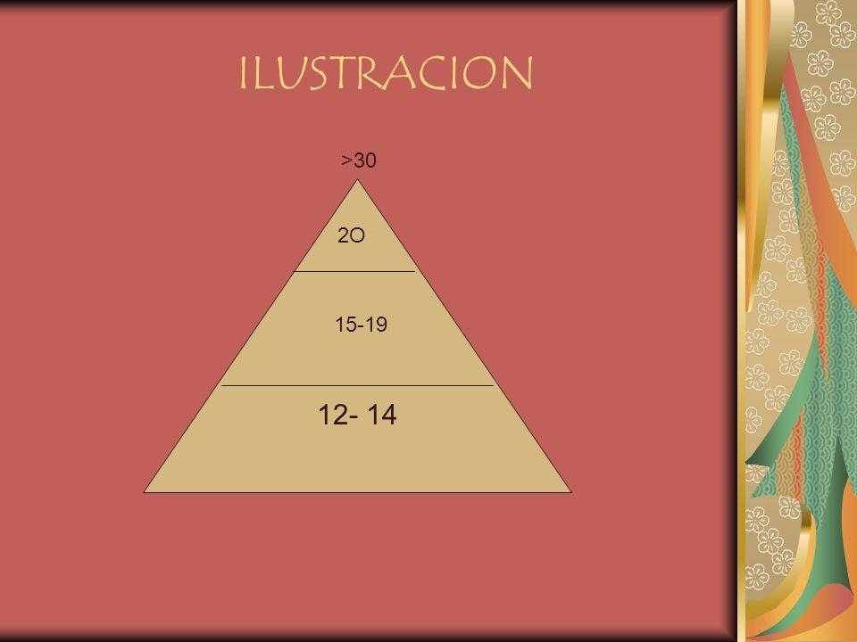 ILUSTRACION >30 12- 14 2O 15-19