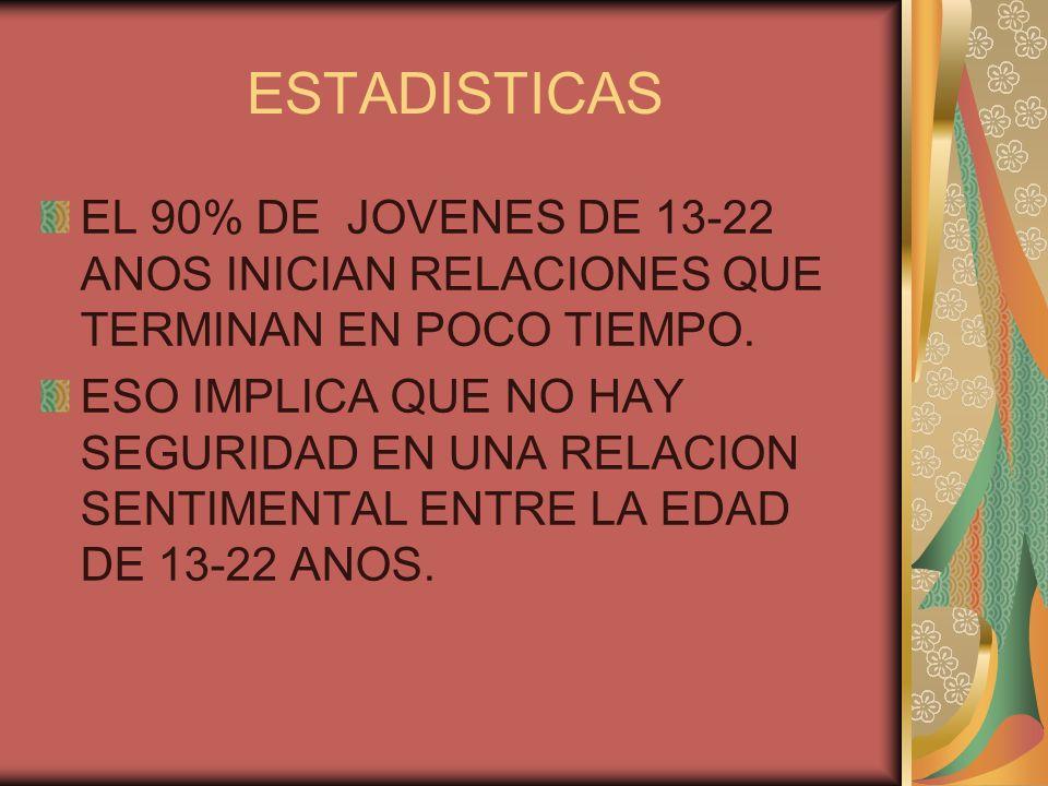 ESTADISTICASEL 90% DE JOVENES DE 13-22 ANOS INICIAN RELACIONES QUE TERMINAN EN POCO TIEMPO.
