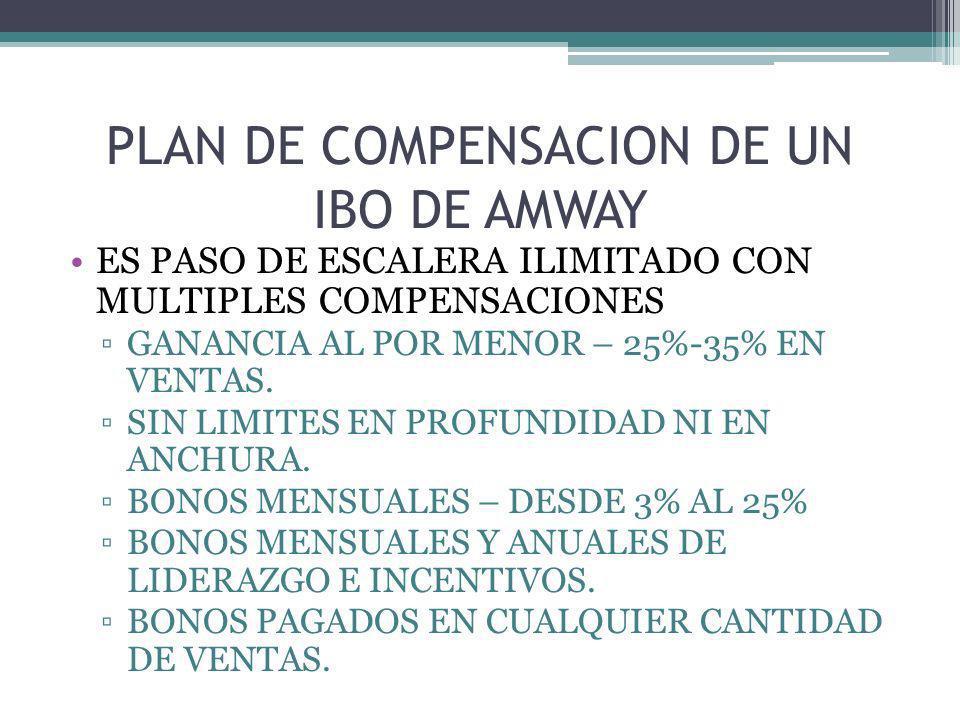 PLAN DE COMPENSACION DE UN IBO DE AMWAY