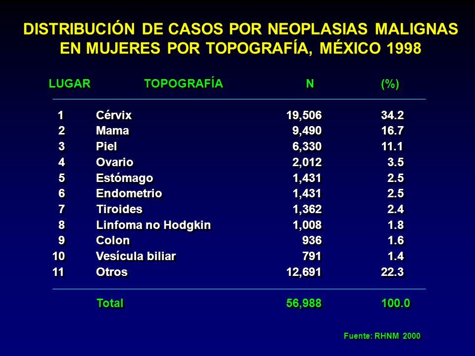 DISTRIBUCIÓN DE CASOS POR NEOPLASIAS MALIGNAS