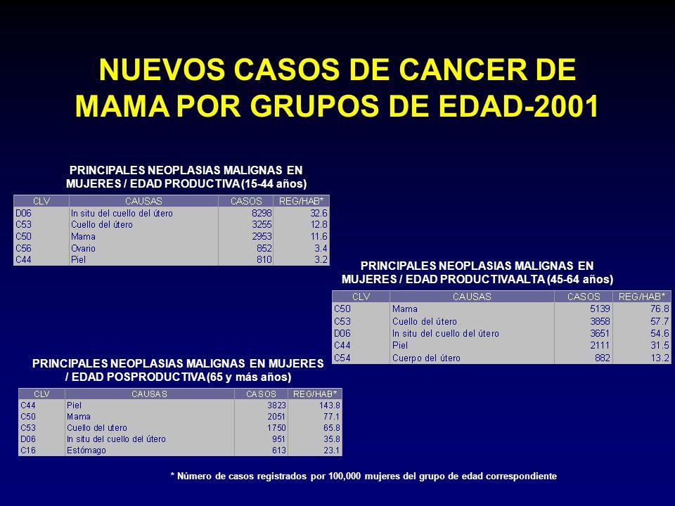 NUEVOS CASOS DE CANCER DE MAMA POR GRUPOS DE EDAD-2001
