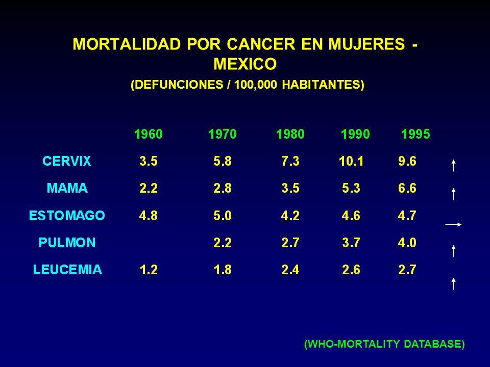 MORTALIDAD POR CANCER EN MUJERES - MEXICO (DEFUNCIONES / 100,000 HABITANTES)