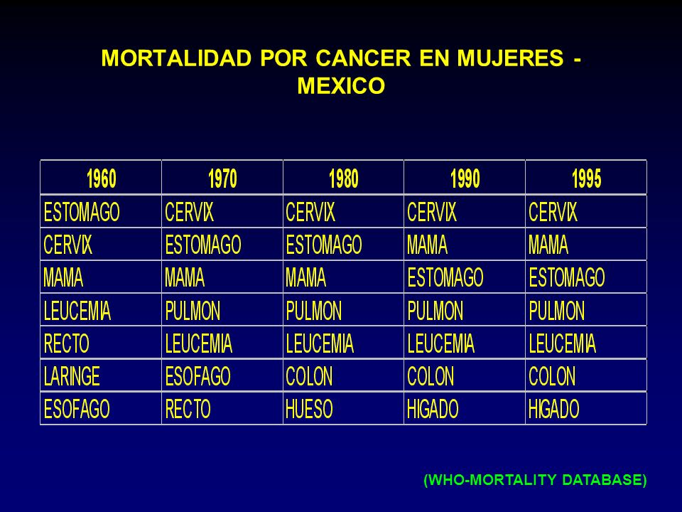 MORTALIDAD POR CANCER EN MUJERES - MEXICO