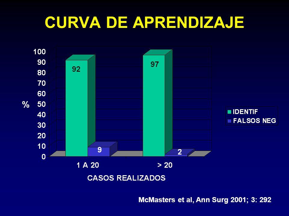 CURVA DE APRENDIZAJE McMasters et al, Ann Surg 2001; 3: 292